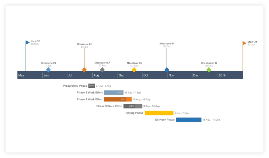 Final Office Timeline Online Gantt chart