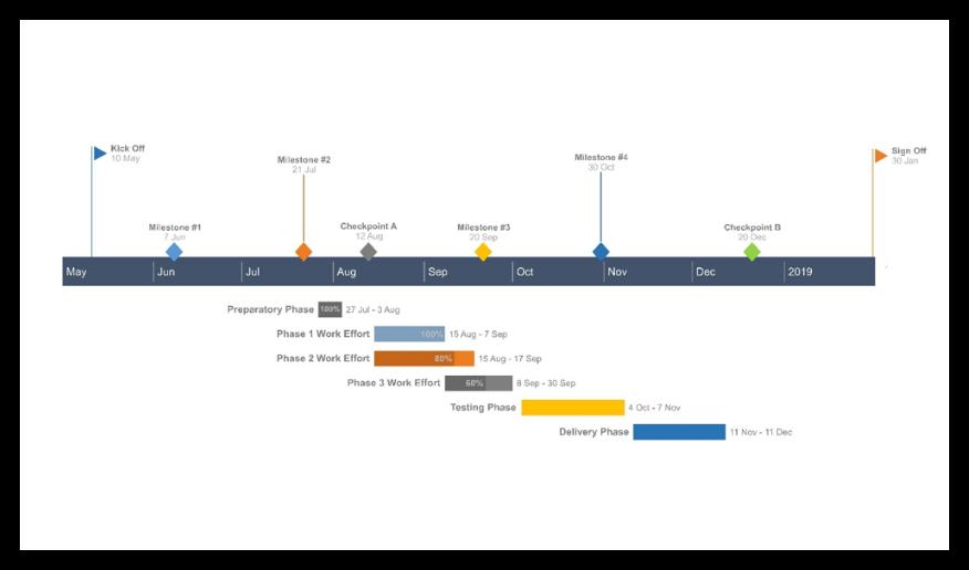 Final Office Timeline Online Gantt chart
