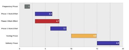 Numbers Gantt Chart Sample