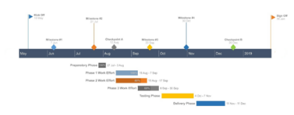Office Timeline Online Gantt Chart Sample