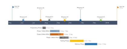 Office Timeline Online Gantt Chart Sample