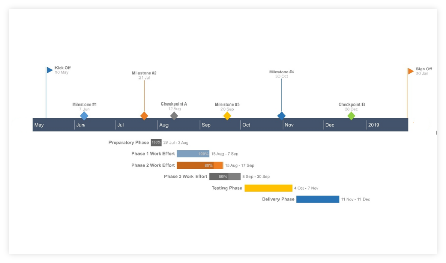 Final Pincello Gantt Chart