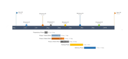 Pincello Gantt Chart Sample