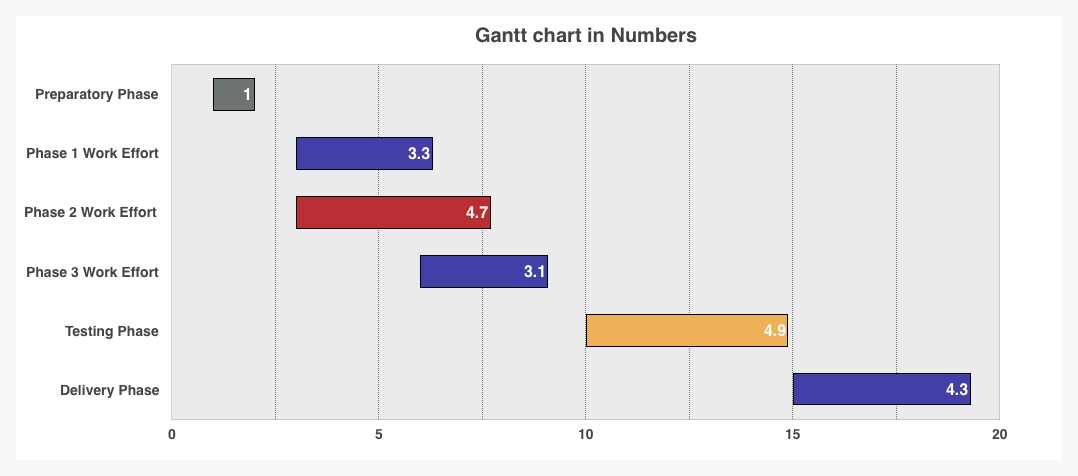 Apple Numbers Gantt Chart