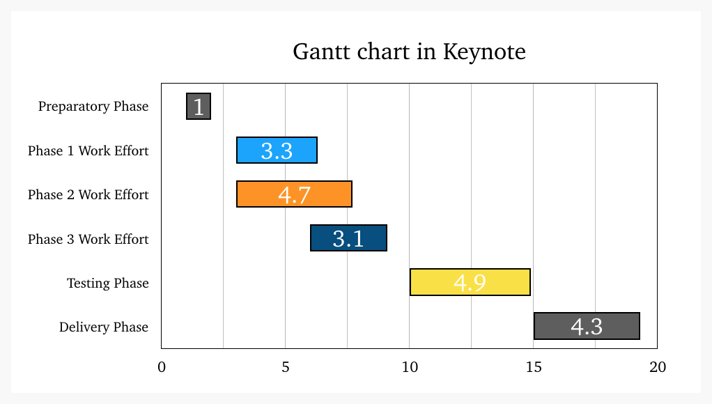Make Gantt Charts With Your Usual Tools Free Templates