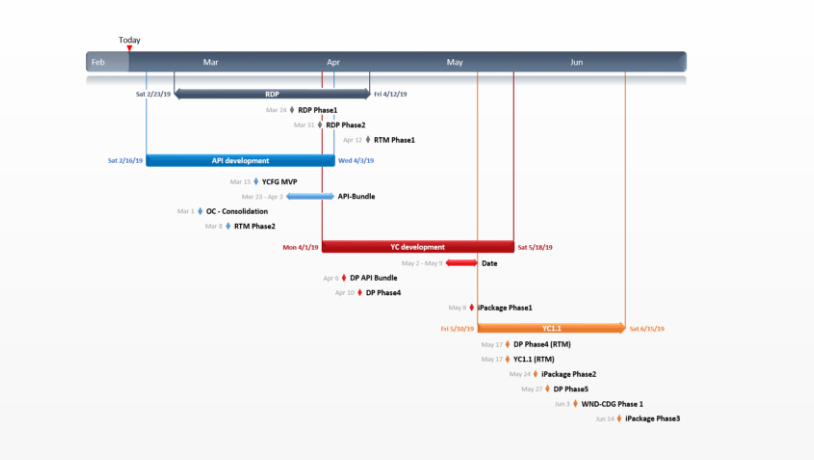 Office Timeline Gantt Chart Template Collection - Timeline template visio