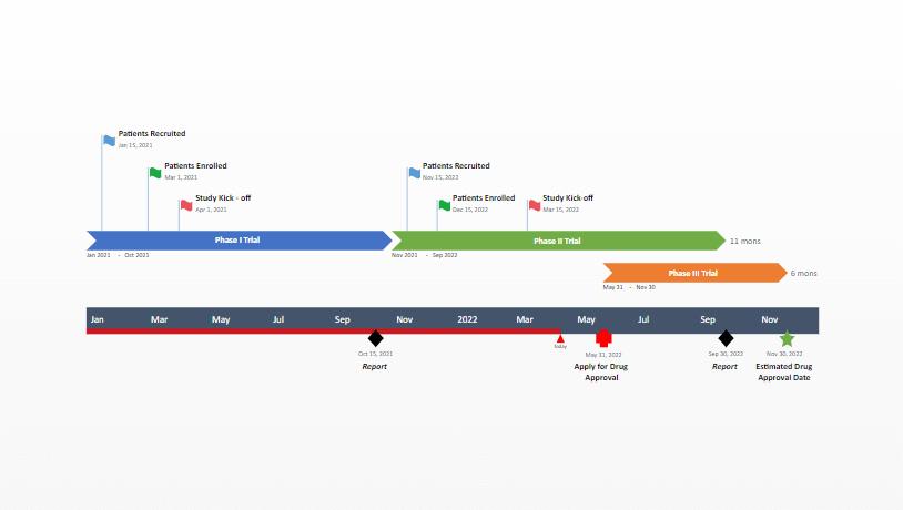 Roadmap für klinische Studien Vorlage