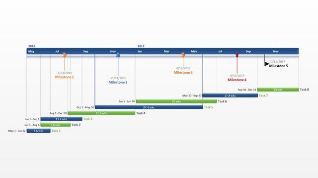 office timeline gantt vorlagen agiles projektmanagement