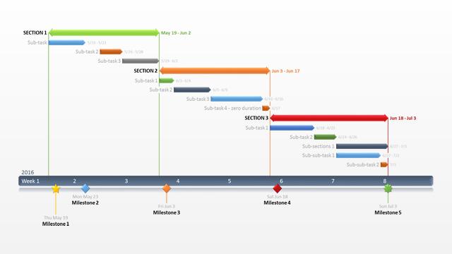 Modèle gratuit diagramme Gantt pour PowerPoint.