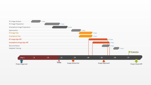 gantt chart template for it project management made with gantt chart software