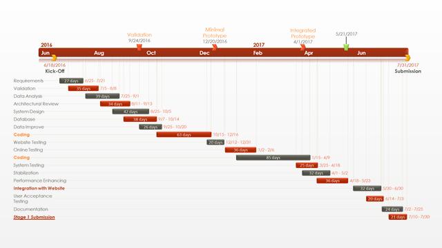 Office timeline le graphique gantt par heures modles de powerpoint modle graphique pert modle de diagramme ccuart Image collections