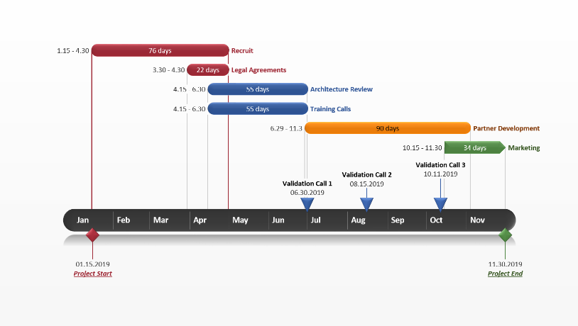 Gantt chart template collection for Ms powerpoint timeline template