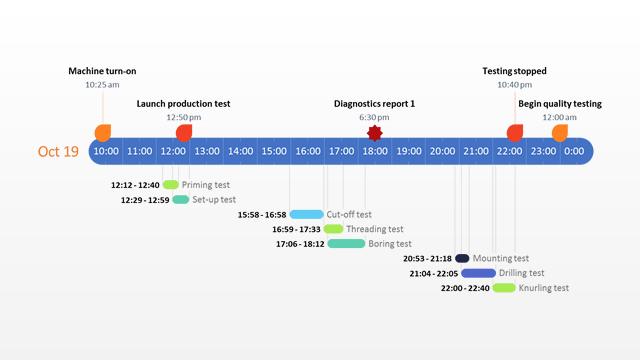 Gantt-diagram per uur Sjabloon