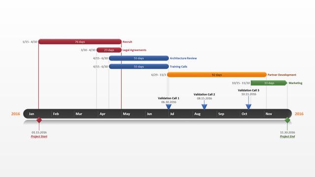 Gratis voorbeeld Gantt chart voor projectmanagement ontworpen met gratis software voor projectmanagers