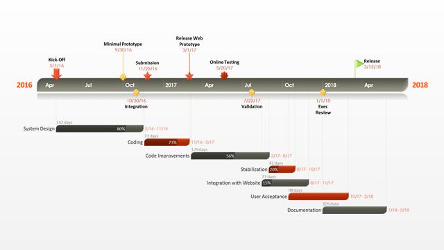 Voorbeeld van Gantt chart voor het plan voor projectmanagement programma