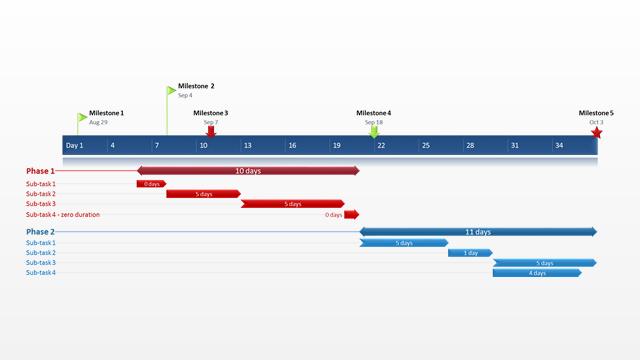 Voorbeeld van Gantt chart voor Agile Project Management