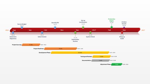 Voorbeeld voor projectplanning ontworpen met de gratis software voor Gantt charts