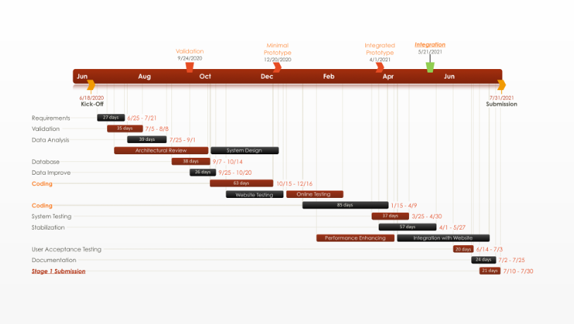 office timeline: gantt chart template collection, Powerpoint templates