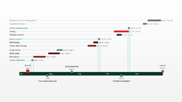 Office timeline gantt chart template collection simple gantt chart toneelgroepblik Choice Image