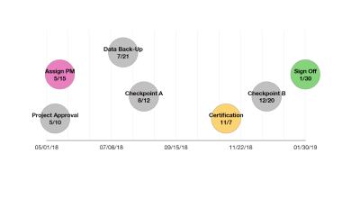 Apple Keynote Timeline