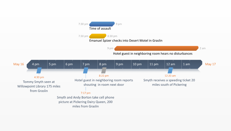 Office timeline free timeline templates for professionals crime timeline toneelgroepblik Choice Image