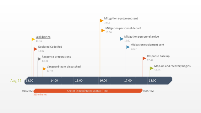 Legal Timeline Template Lawyer
