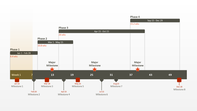 Milestone chart free timeline templates for High level project timeline template