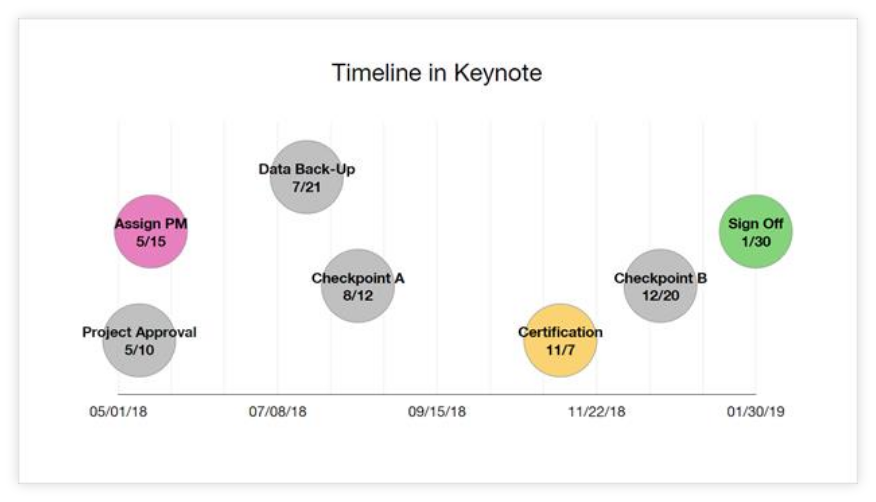 Final Timeline in Keynote for Mac