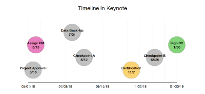 Keynote Timeline Sample