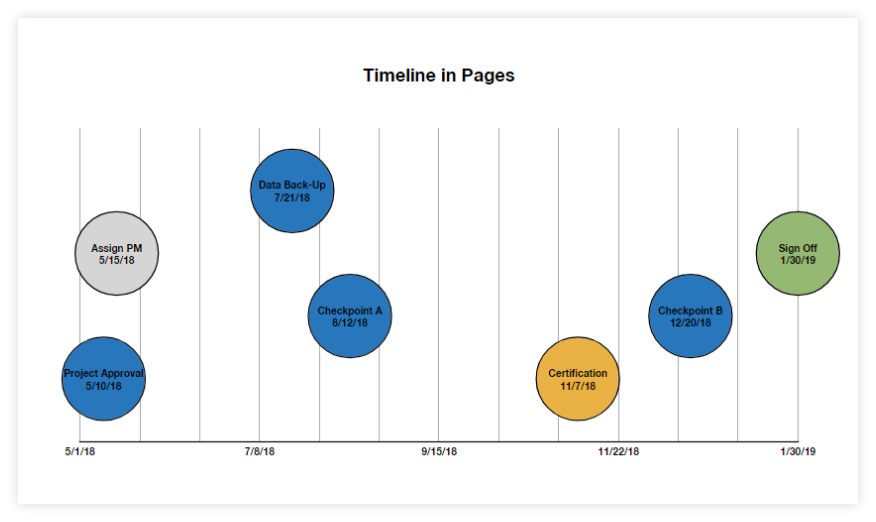 Final Pages Timeline