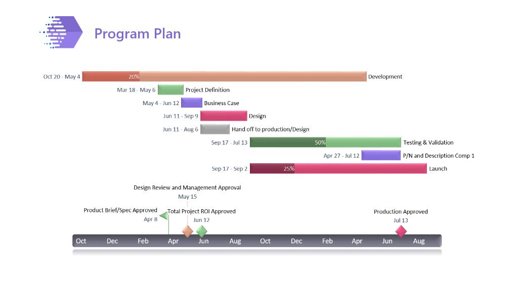 Plan du programme