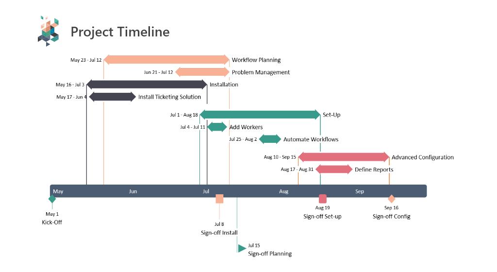 Frise chronologique de projet