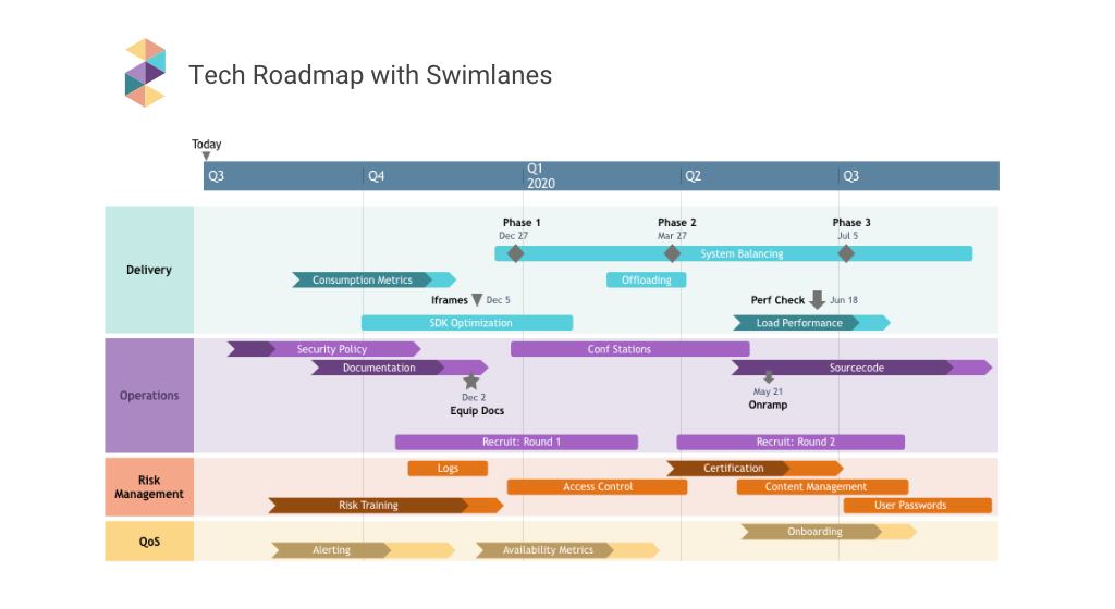 Einseitiger Plan mit Swimlanes