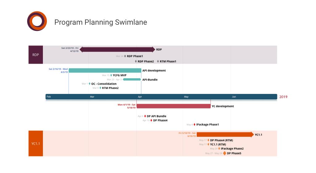 tijdlijn met zwembanen voor programmaplanning