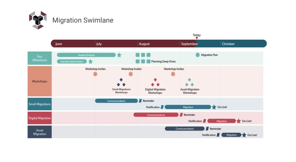 Roadmap-Beispiel für Projektprozesse