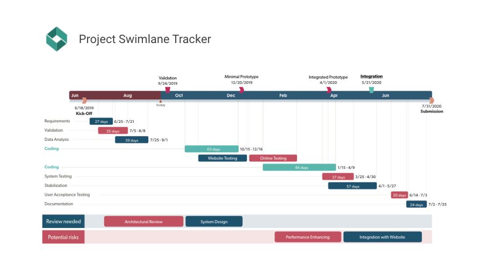 Projektaufgaben-Tracker mit Swimlanes
