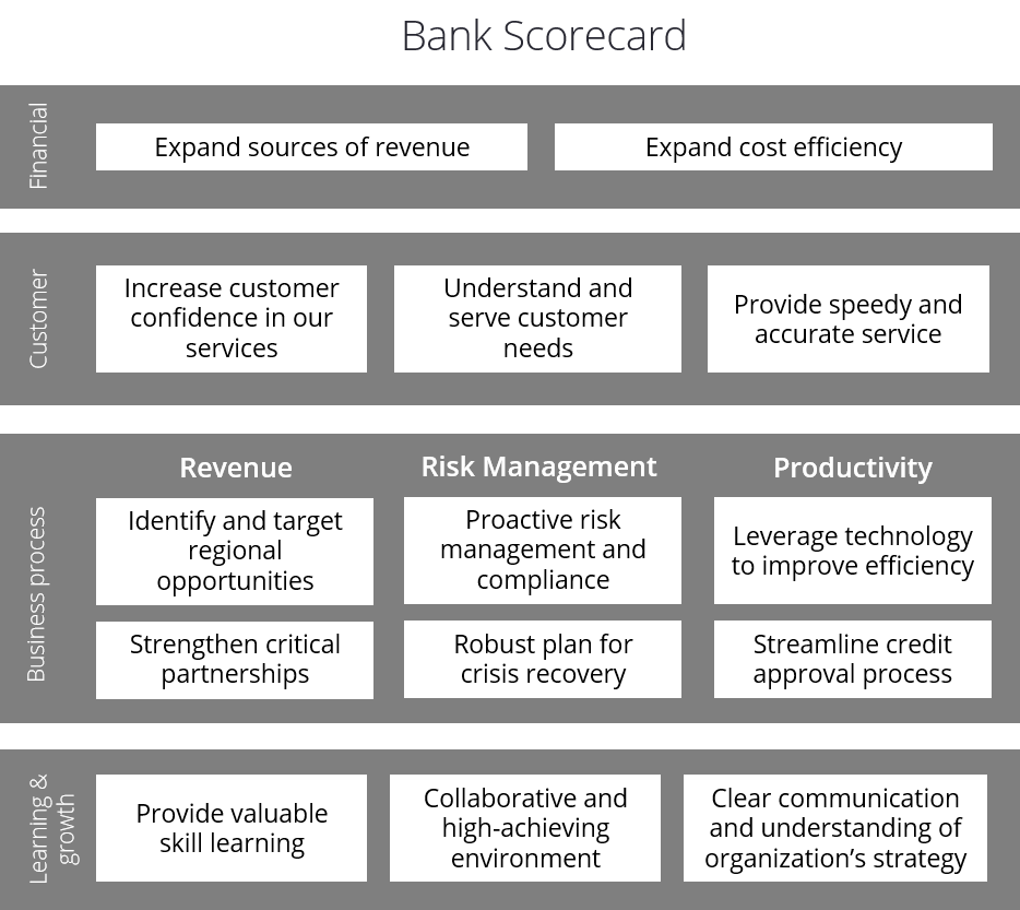 Voorbeeld Bank Balanced Scorecard