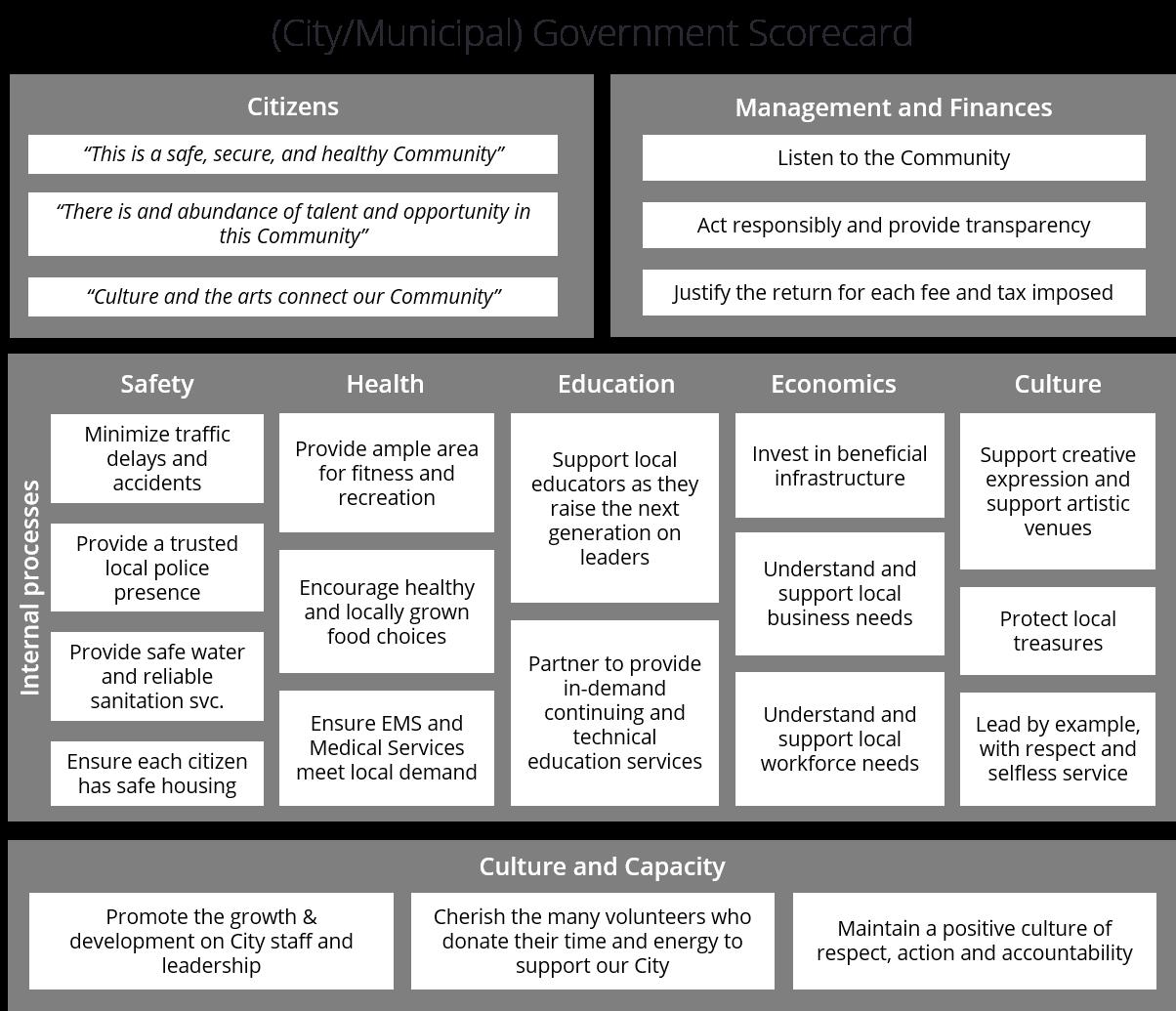 Balanced Scorecard-Beispiel einer Regierungsbehörde