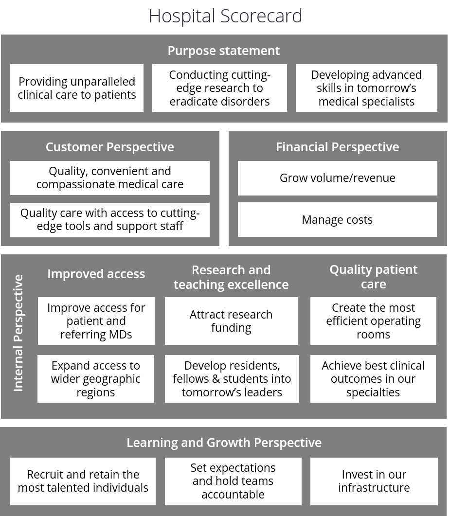 Beispiel für eine Balanced Scorecard für das Gesundheitswesen