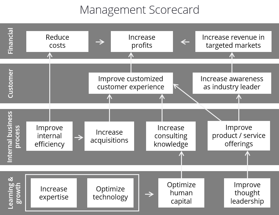 Management Balanced Scorecard Example