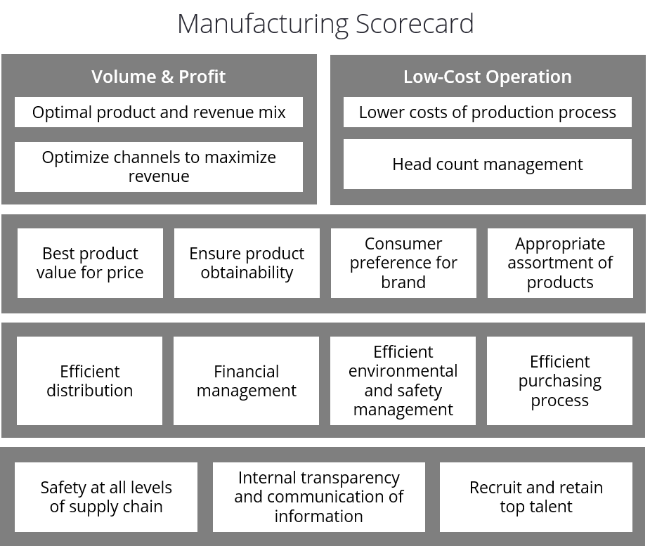 Manufacturing Balanced Scorecard Example