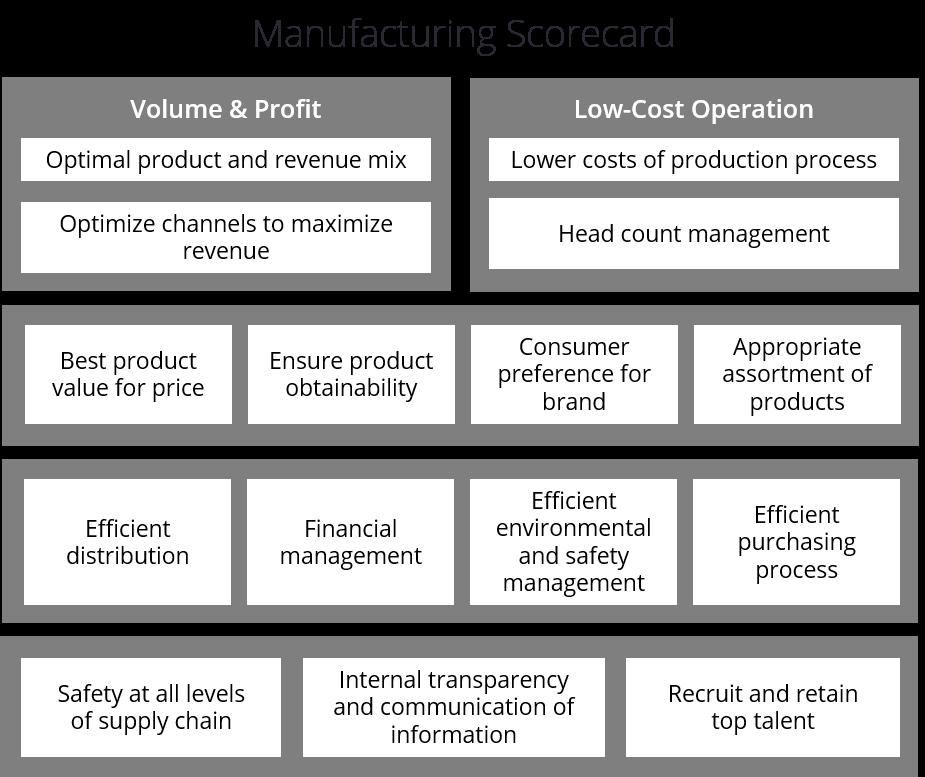Exemple de Tableau de Bord Prospectif de Fabrication