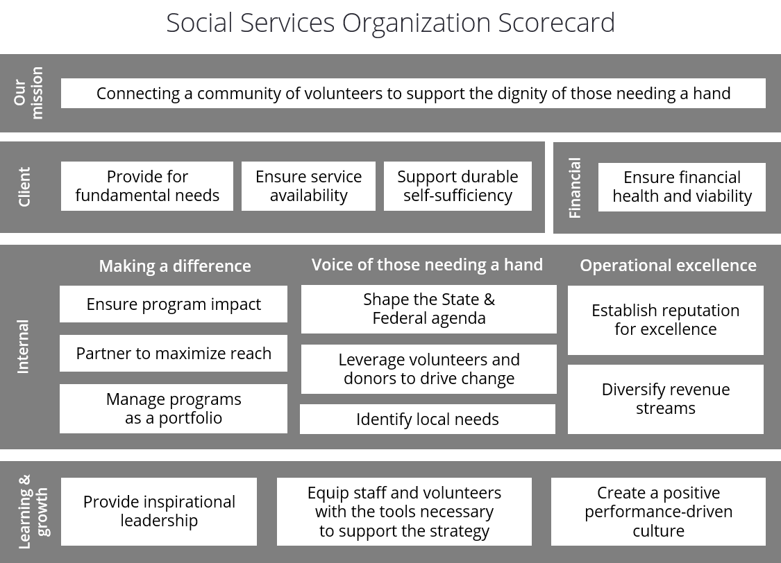Non-Profit Balanced Scorecard Example