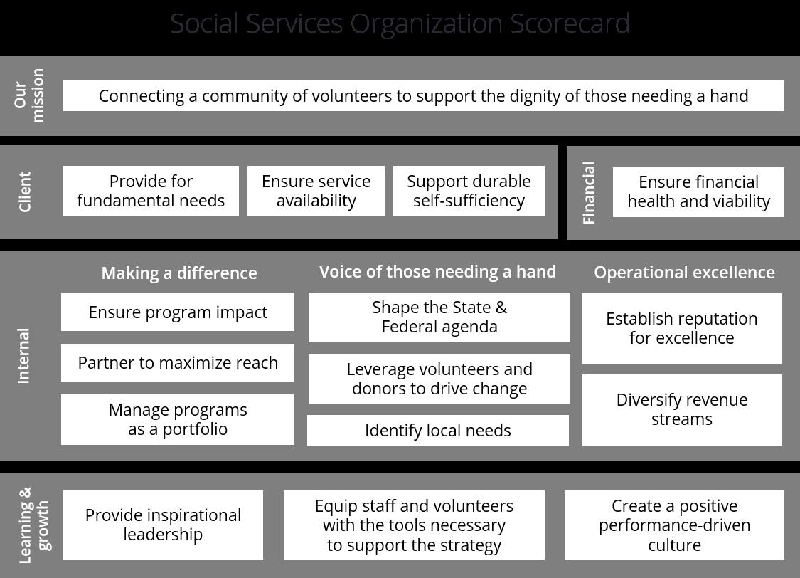 Beispiel einer gemeinnützigen Balanced Scorecard