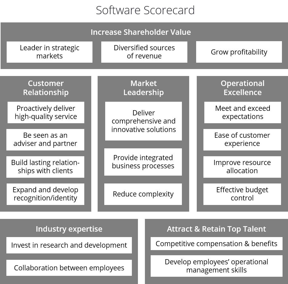 Software Balanced Scorecard Example