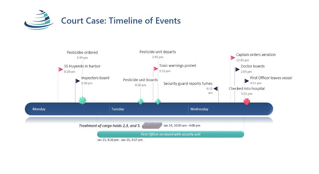 Frise chronologique juridique