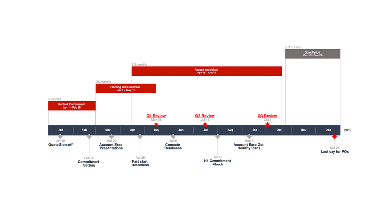 This is a photo of Versatile Printable Timeline Maker