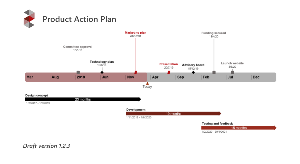 Project visual made with online Gantt chart maker