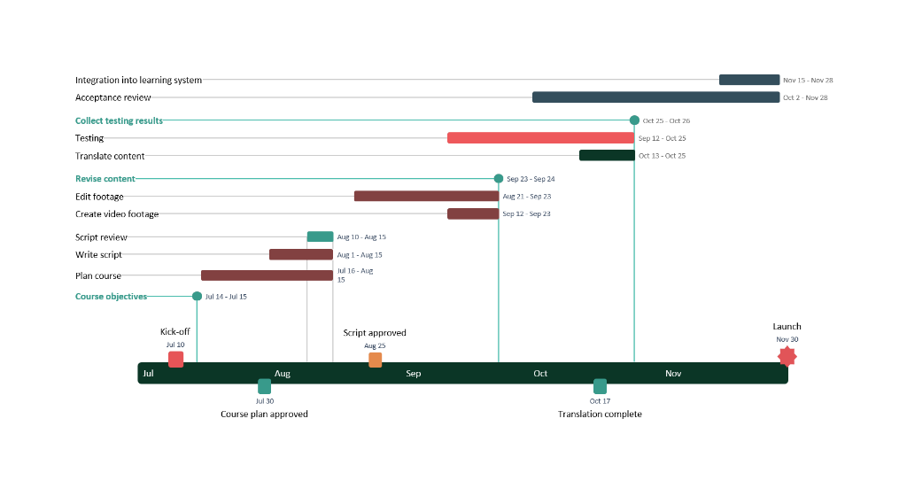 Gantt chart made with online timeline tool
