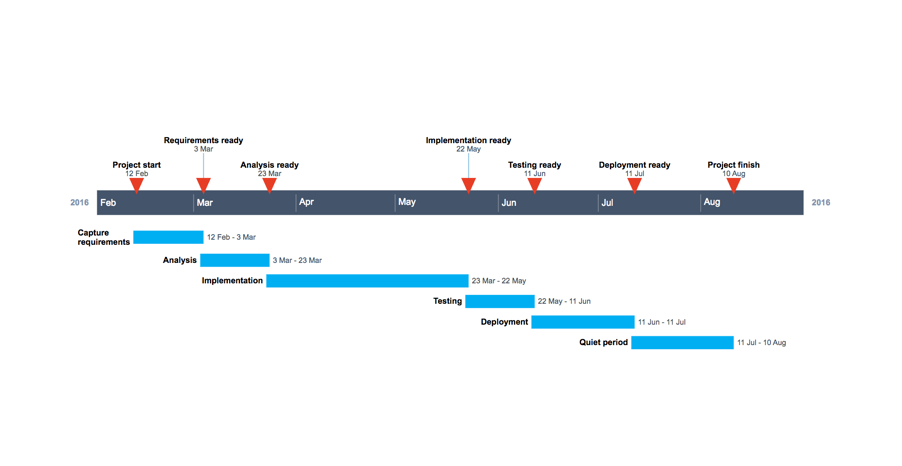 Timeline created online from Excel data
